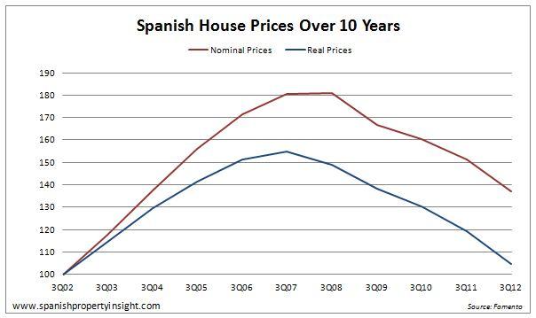 spanish_house_prices