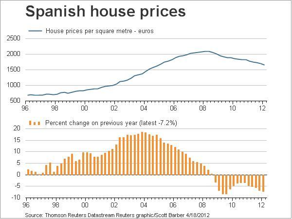 SpainHouseprices