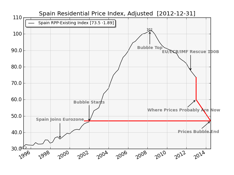 spain_residential_price_index