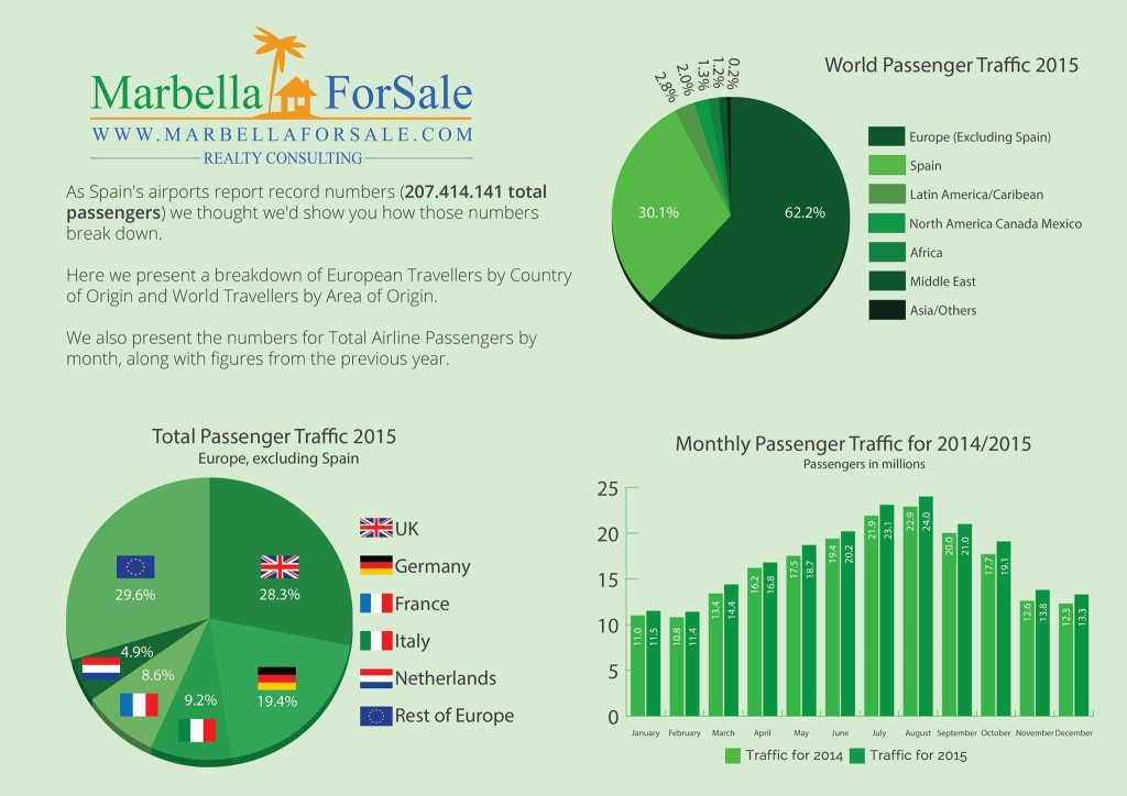 2015 Spanish Airport Passenger in Numbers